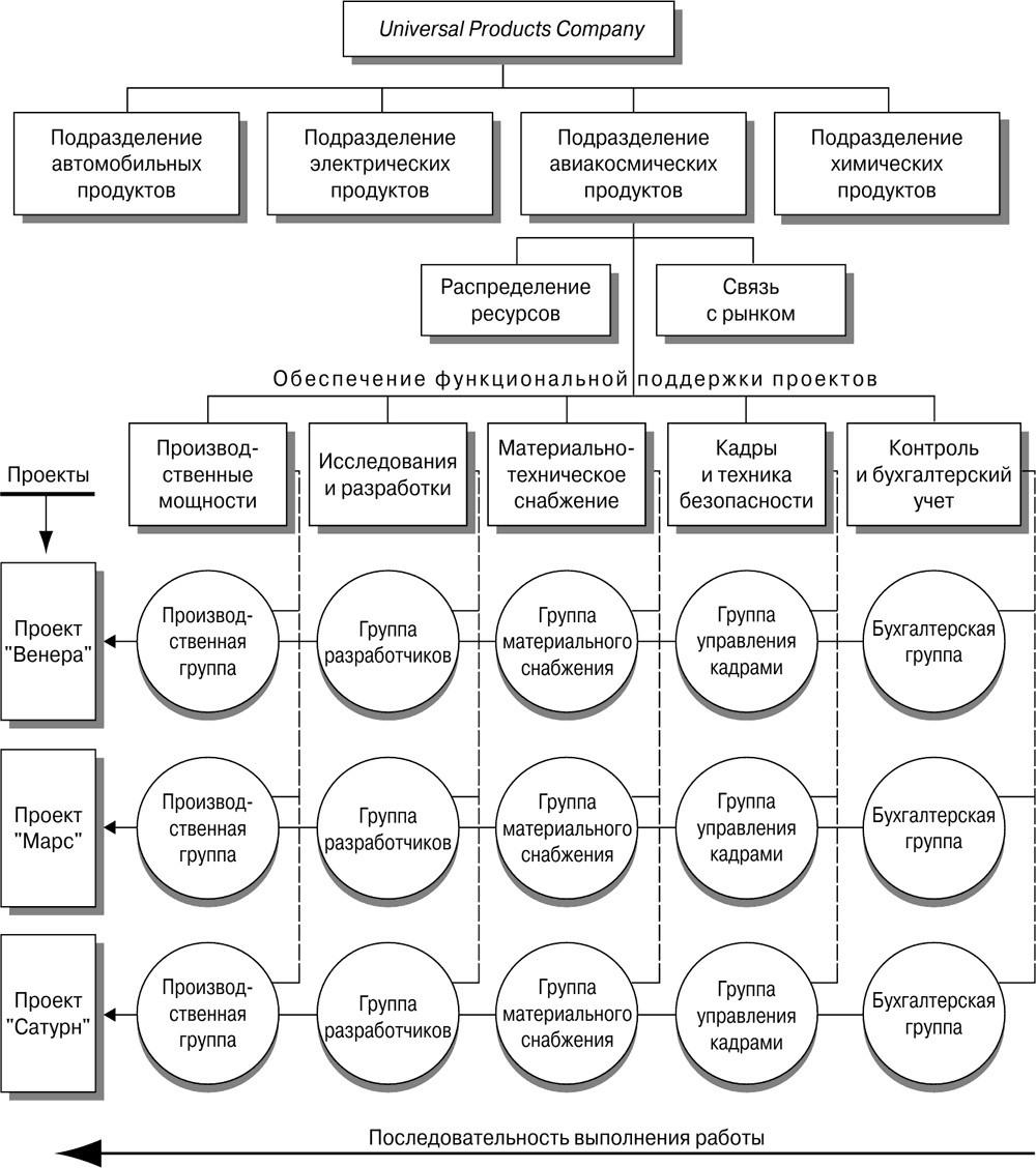 Организационная структура предприятия — что это такое