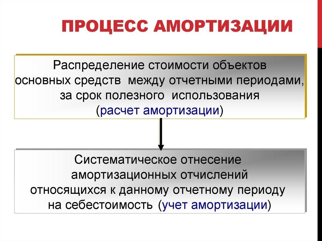 Счет 01 в бухгалтерском учете - основные средства