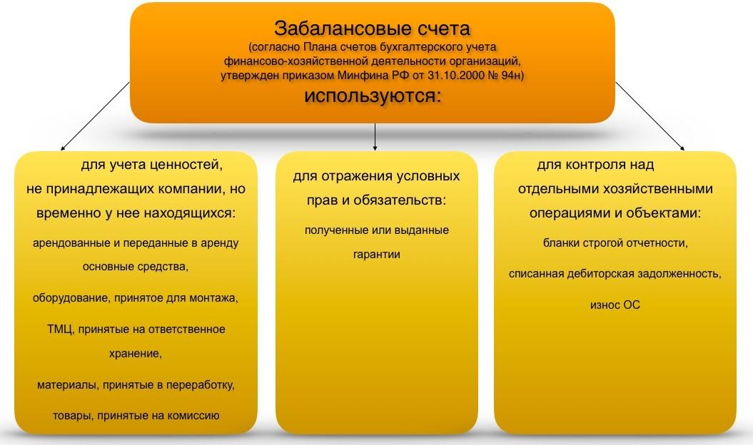 Забалансовые счета виды учт пример проводок