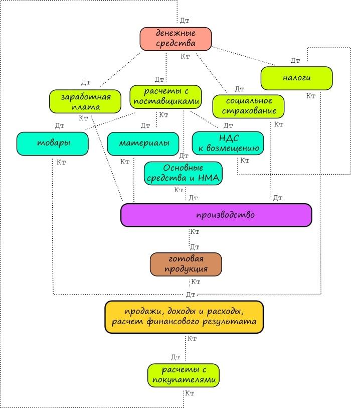 Как делать проводки в бухгалтерском учете - общие правила