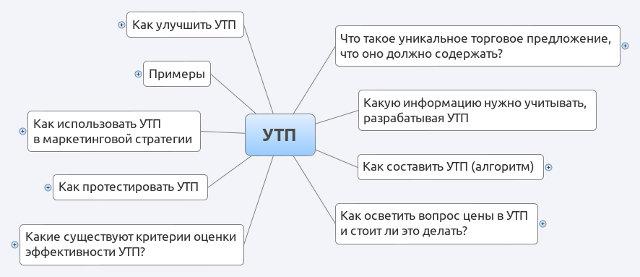 Уникальное торговое предложение (УТП) — что это такое