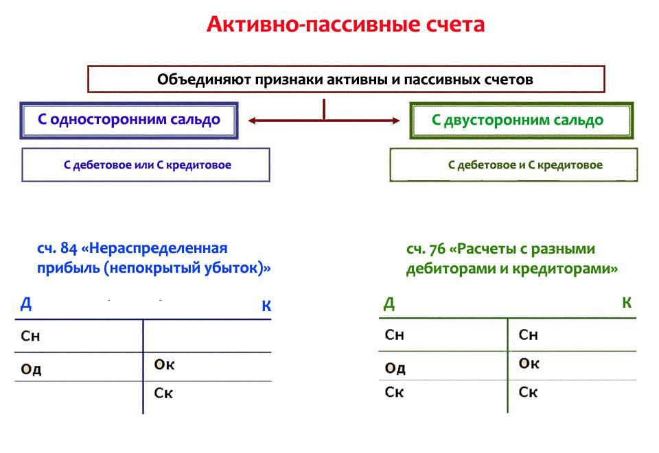 Что такое активные и пассивные счета бухгалтерского учета Активные и пассивные счета бухгалтерского учета: план, структура, как понять