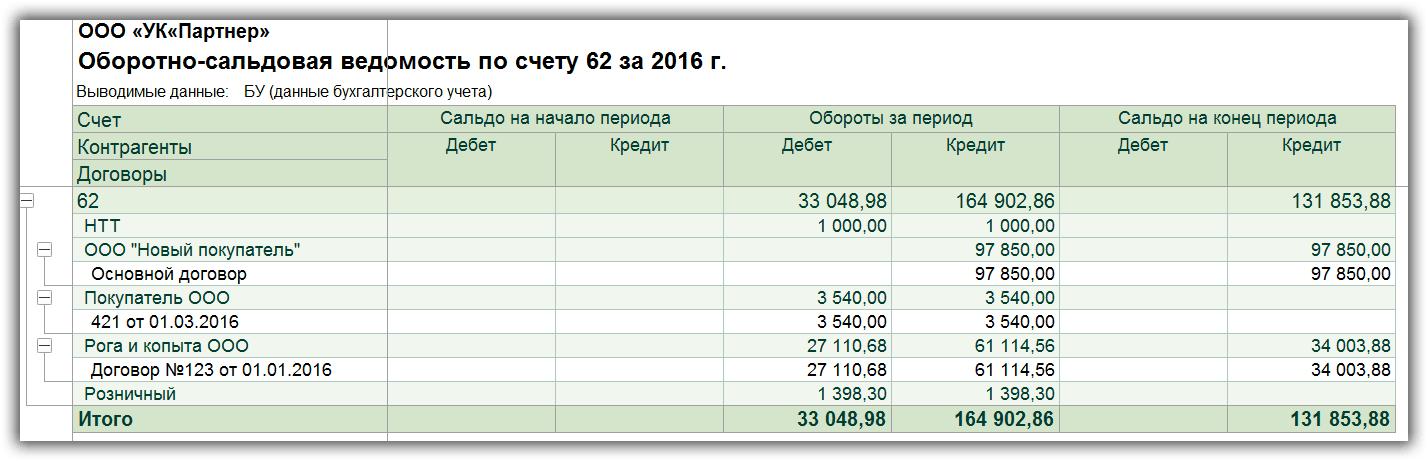 деньги на карту без отказов срочно без проверки кредитной истории 300000