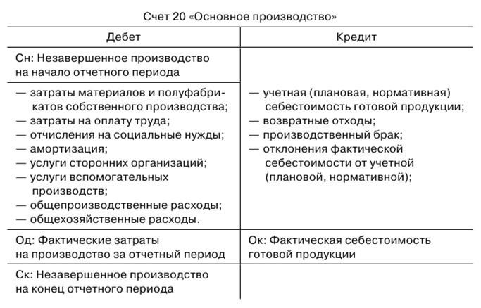 20 счет бухгалтерского учета для оказания услуг