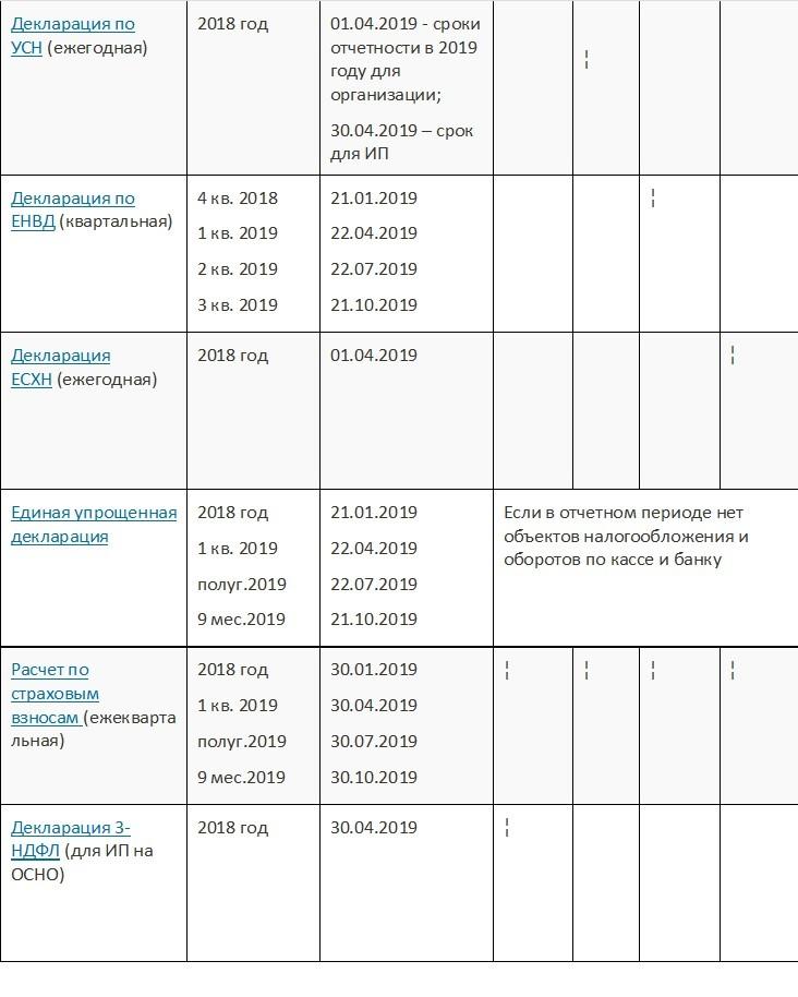 Налоговая отчетность ИП — какие отчет сдавать и сроки