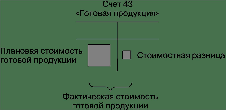 """Что такое счет 43 """"Готовая продукция"""" — субсчета и проводки"""