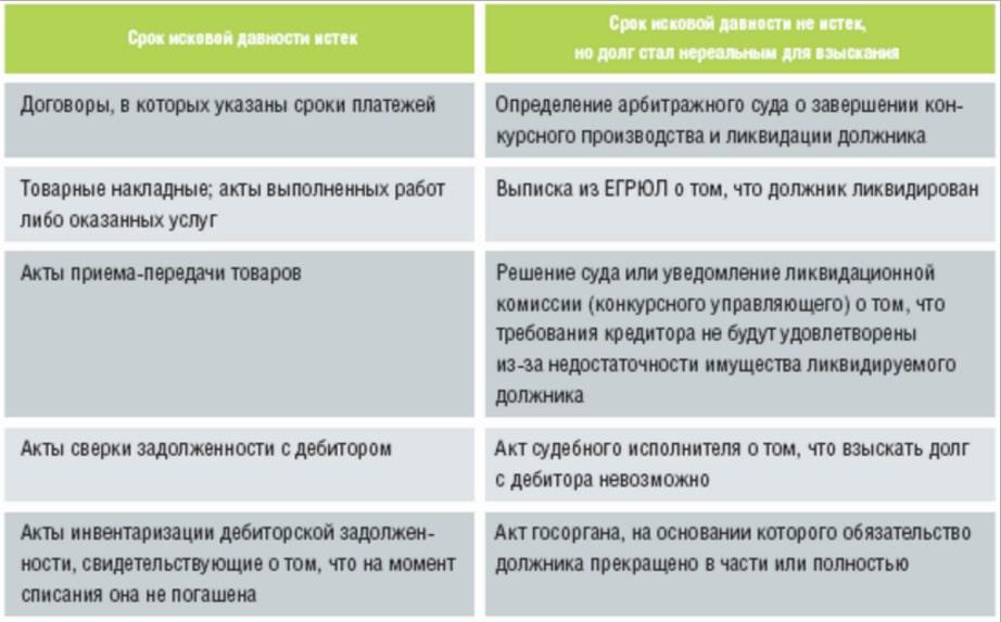 Списание кредиторской задолженности — порядок и сроки