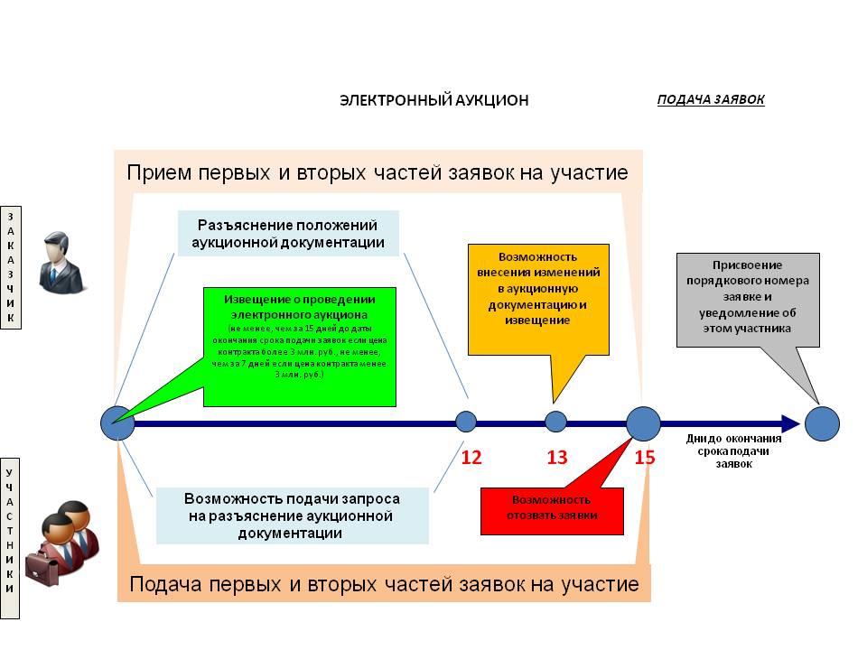 ЭТП Заказ РФ — как участвовать в торгах
