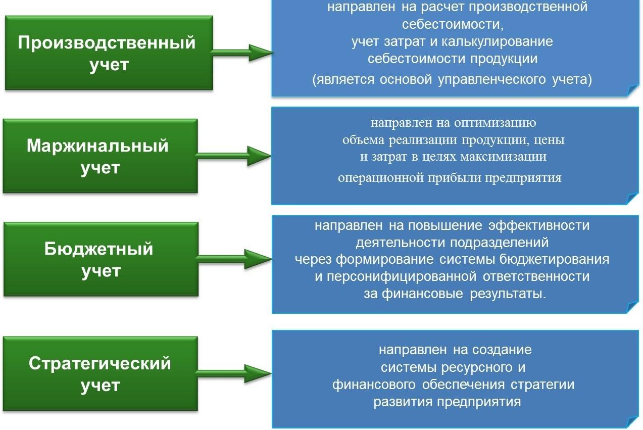 Что такое управленческий учет и чем отличается от бухгалтерского