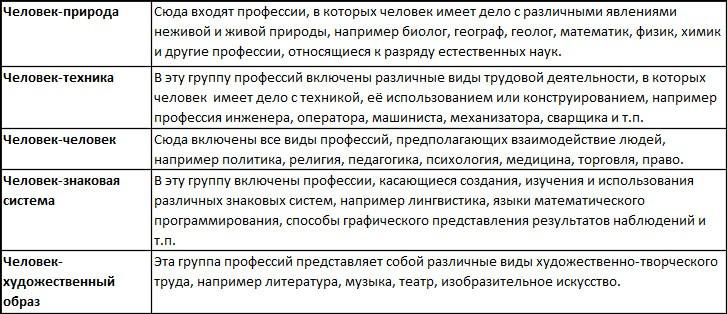 Тест Климова на профориентацию: инструкция по прохождению