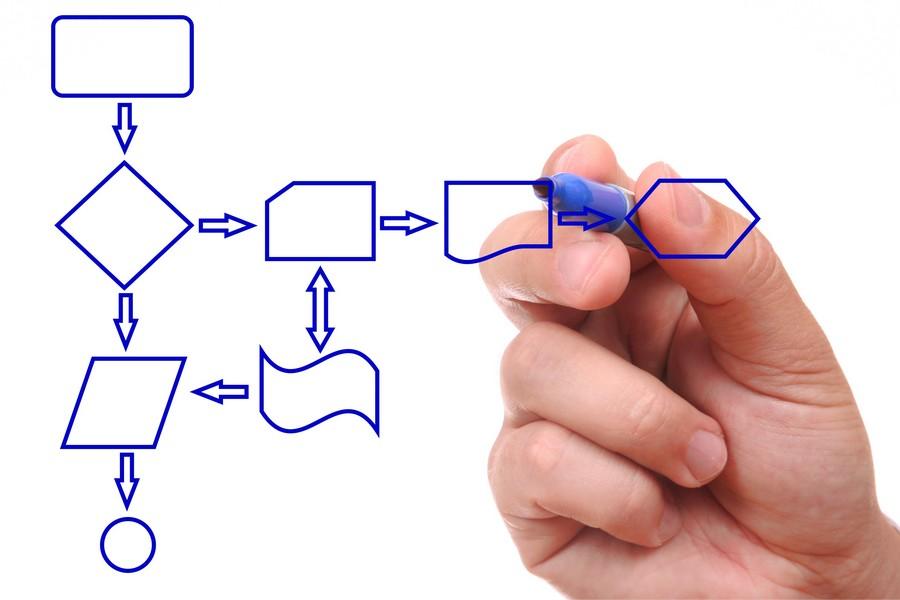 Описание бизнес-процессов и их построение