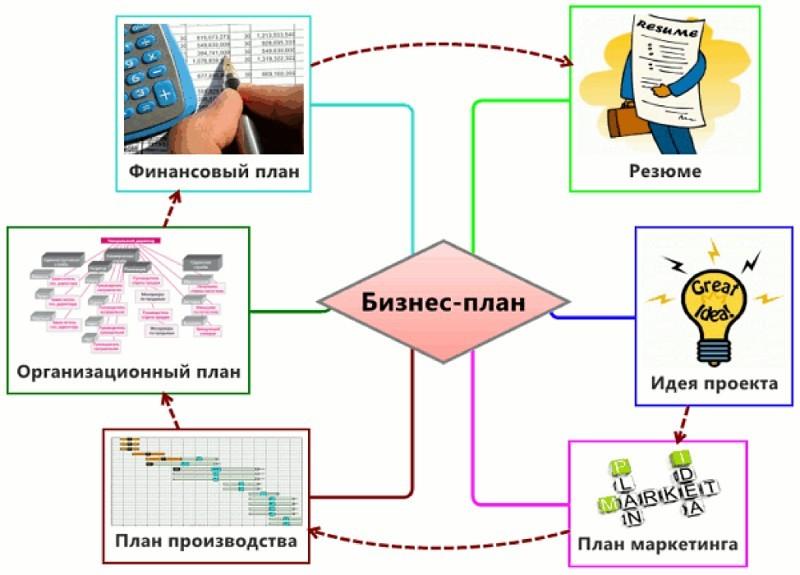 Структура бизнес-плана и содержание его основных разделов