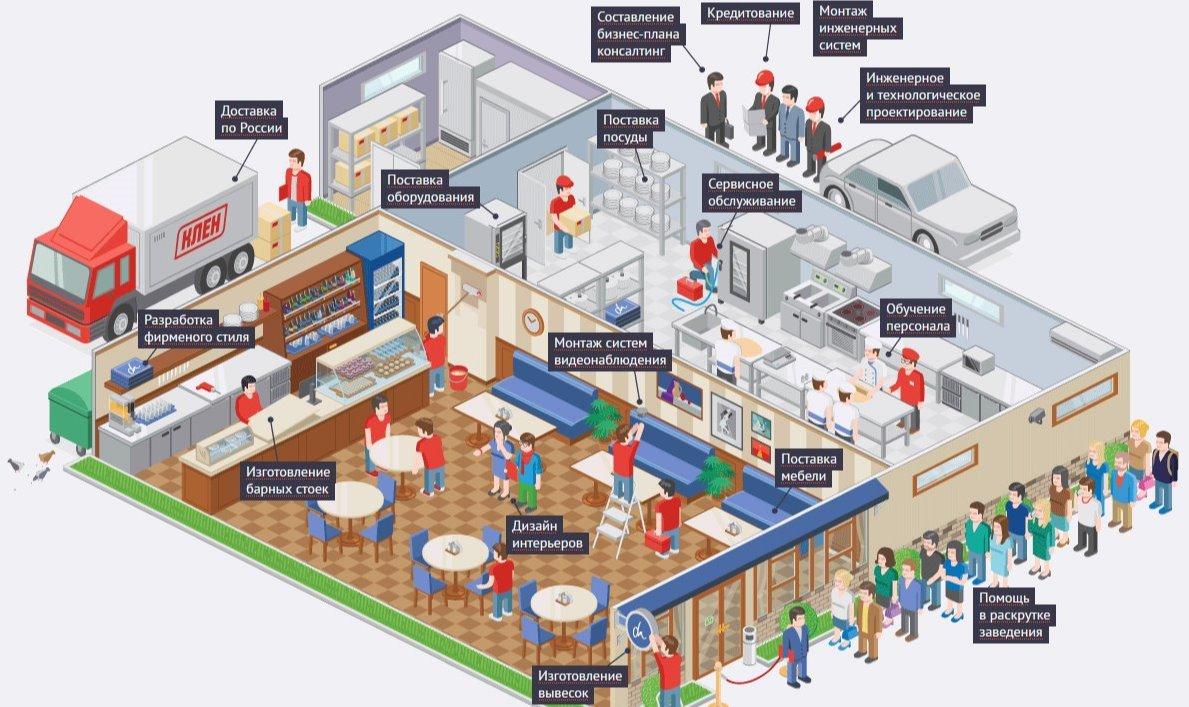 Бизнес-план кафе — пошаговая инструкция открытия заведения